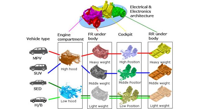 Nissan Reveals CMF Modular Platform
