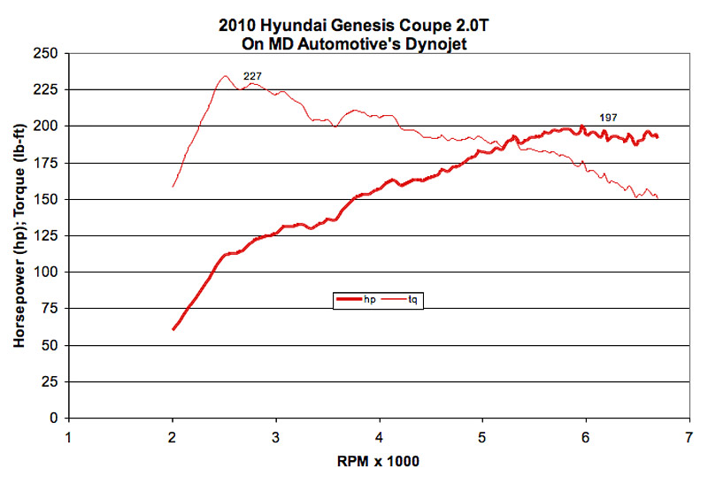 genesis-coupe-dyno