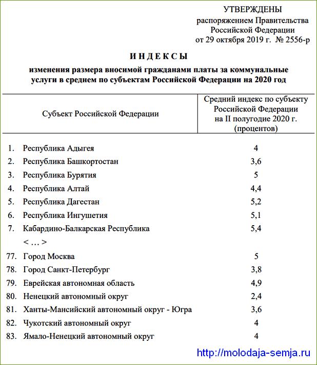 Размеры коммунальных платежей в 2021 году