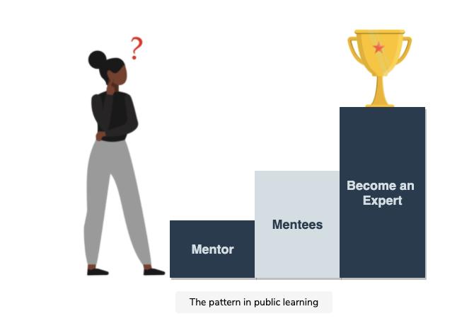 mentor-mentee-becoming-expert-relationship