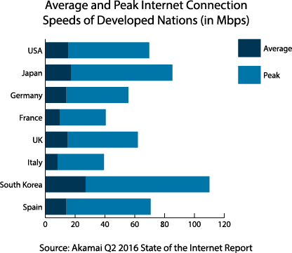 Average and peak internet speeds in the top 8 developed nations by population.