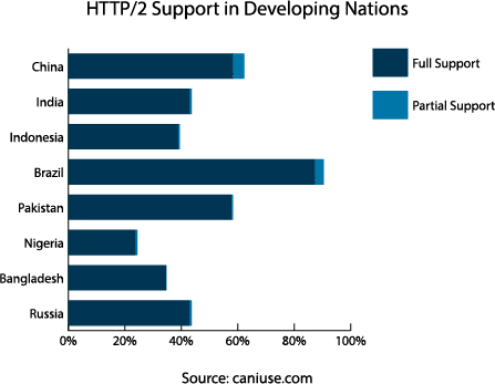 Browser support of HTTP/2 in the top 8 developing nations by population.