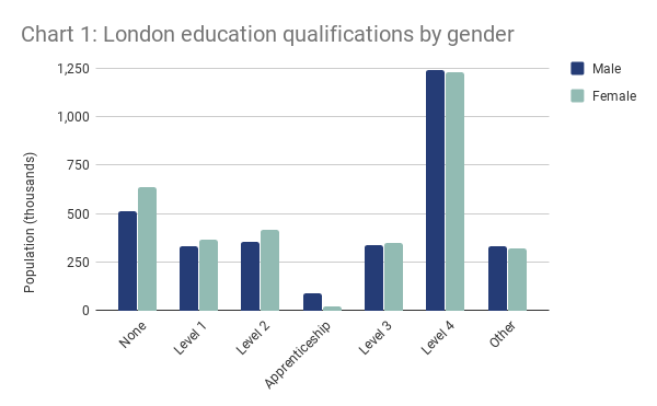 Chart 1 - London education qualifications by gender