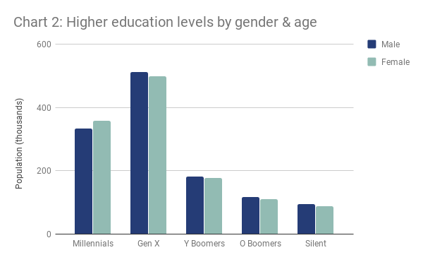 Chart 2 - Higher education levels by gender & age