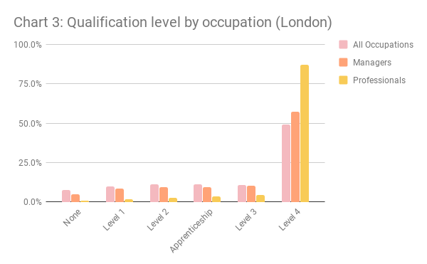 Chart 3 - Qualification level by occupation (London)