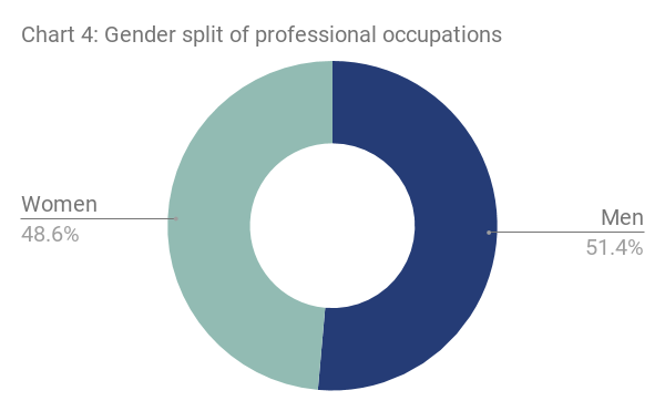 Chart 4 - Gender split of professional occupations