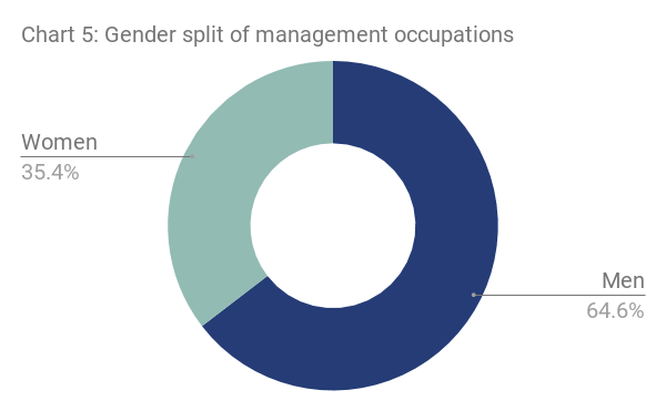 Chart 5 - Gender split of management occupations
