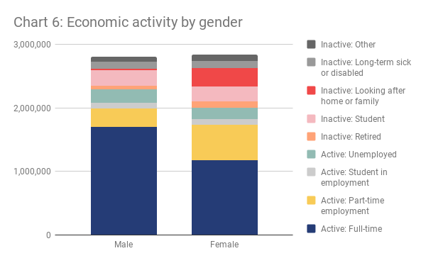 Chart 6 - Economic activity by gender