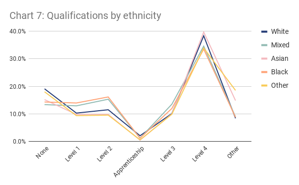 Chart 7 - Qualifications by ethnicity