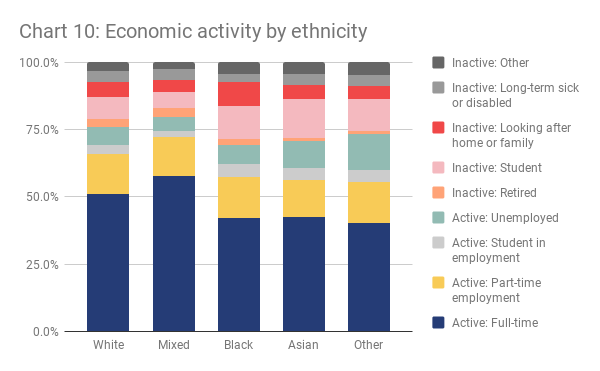 Chart 10 - Economic activity by ethnicity