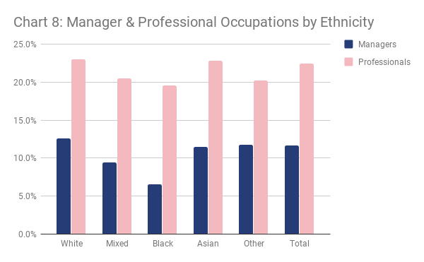 Chart 8 - Manager & Professional Occupations by Ethnicity