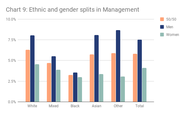 Chart 9 - Ethnic and gender splits in management
