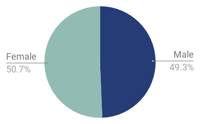 Chart 1: London population by gender