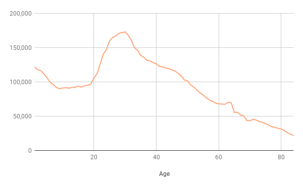 Chart 2: London population by age