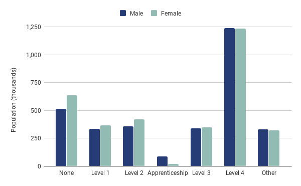 Chart 3: London qualifications by gender