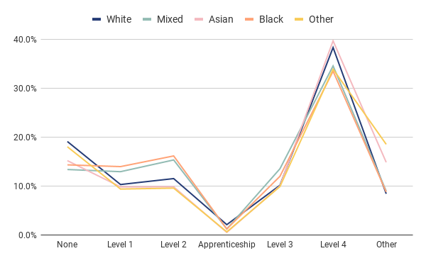 Chart 5: Highest level of qualification by ethnicity (London)