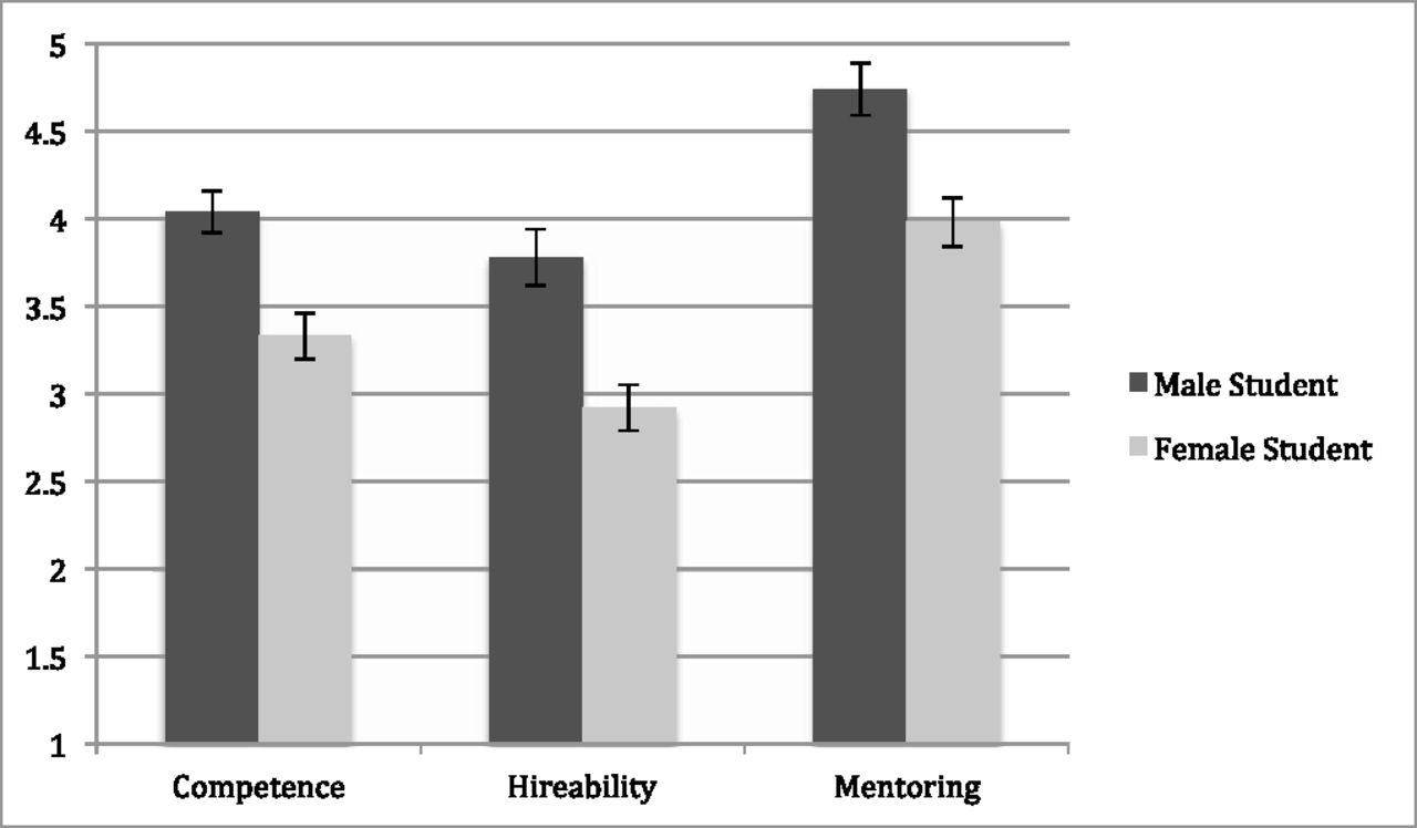 Competence, likelihood to hire and willingness to mentor