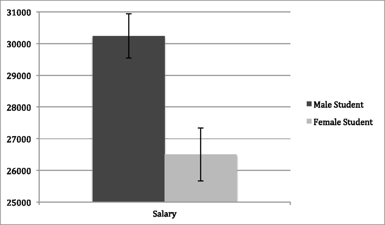 On average faculty members were willing to pay male candidates $4000 more