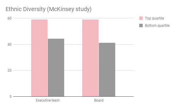 Ethnic diversity - McKinsey study