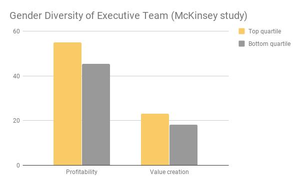 Gender diversity of executive team - McKinsey study