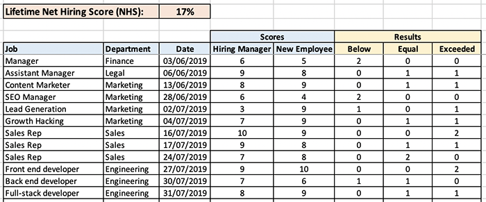 Net hiring score calculation