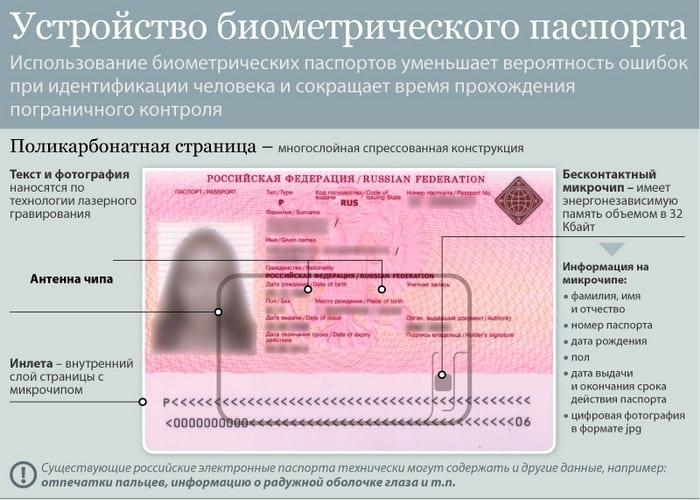 Для чего нужен биометрический паспорт? Кто и как его может получить в РФ?