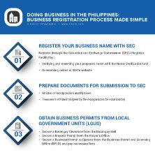 Philippines Business Registration Made Simple