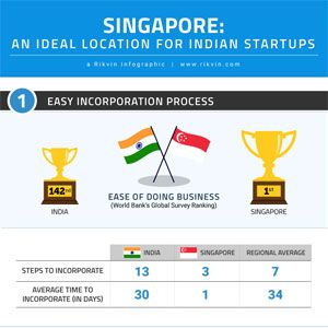An Ideal Location for Indian Startups