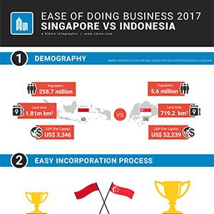 Ease of Doing Business: Singapore vs Indonesia 2020
