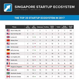 Singapore Startup Ecosystem 2017