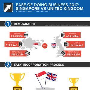 Ease of Doing Business: Singapore vs UK