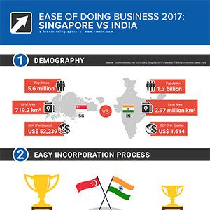 Singapore vs India – which market is best for your business?