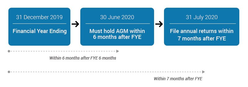 Timeline for Holding and Filing of Annual Returns in Singapore