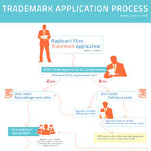 View infographic: Trademark Application Review Process