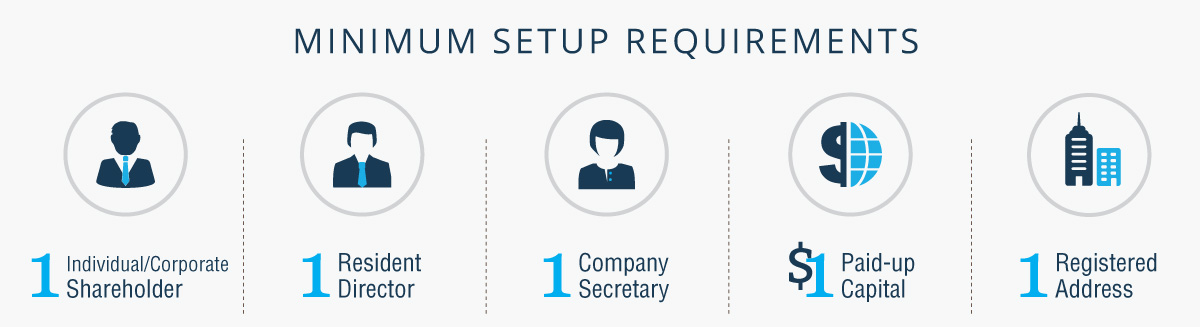 Minimum Setup Requirements for a Singapore Private Limited Company