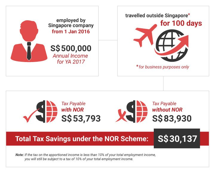 Personal Tax Under the NOR Scheme