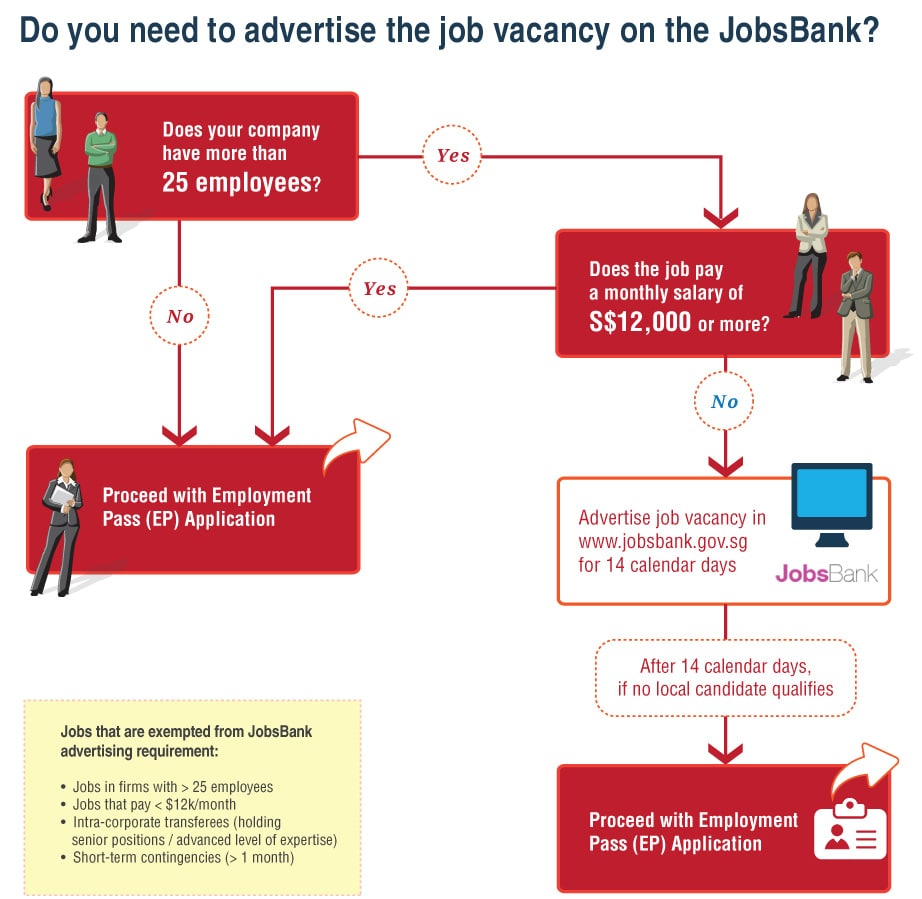 JobsBank-exceptions-min Comprehensive Guide to Singapore Employment Pass