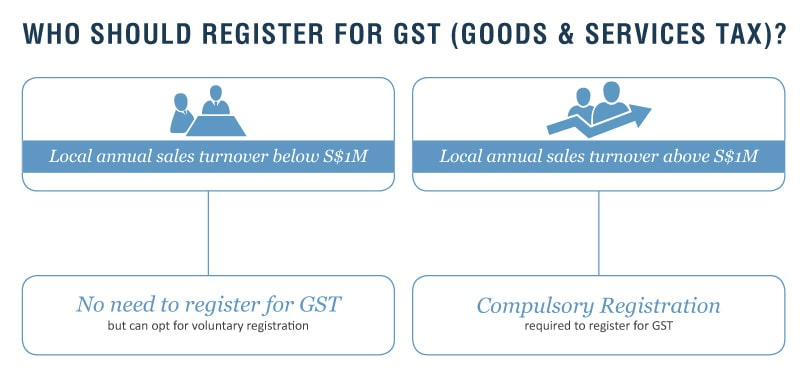 gst-sci An Overview of the Singapore Tax System