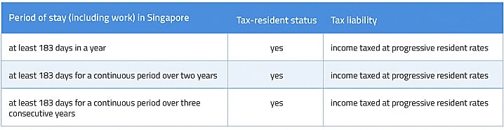 personal-tax-residency A Personal Income Tax Guide for Foreigners in Singapore