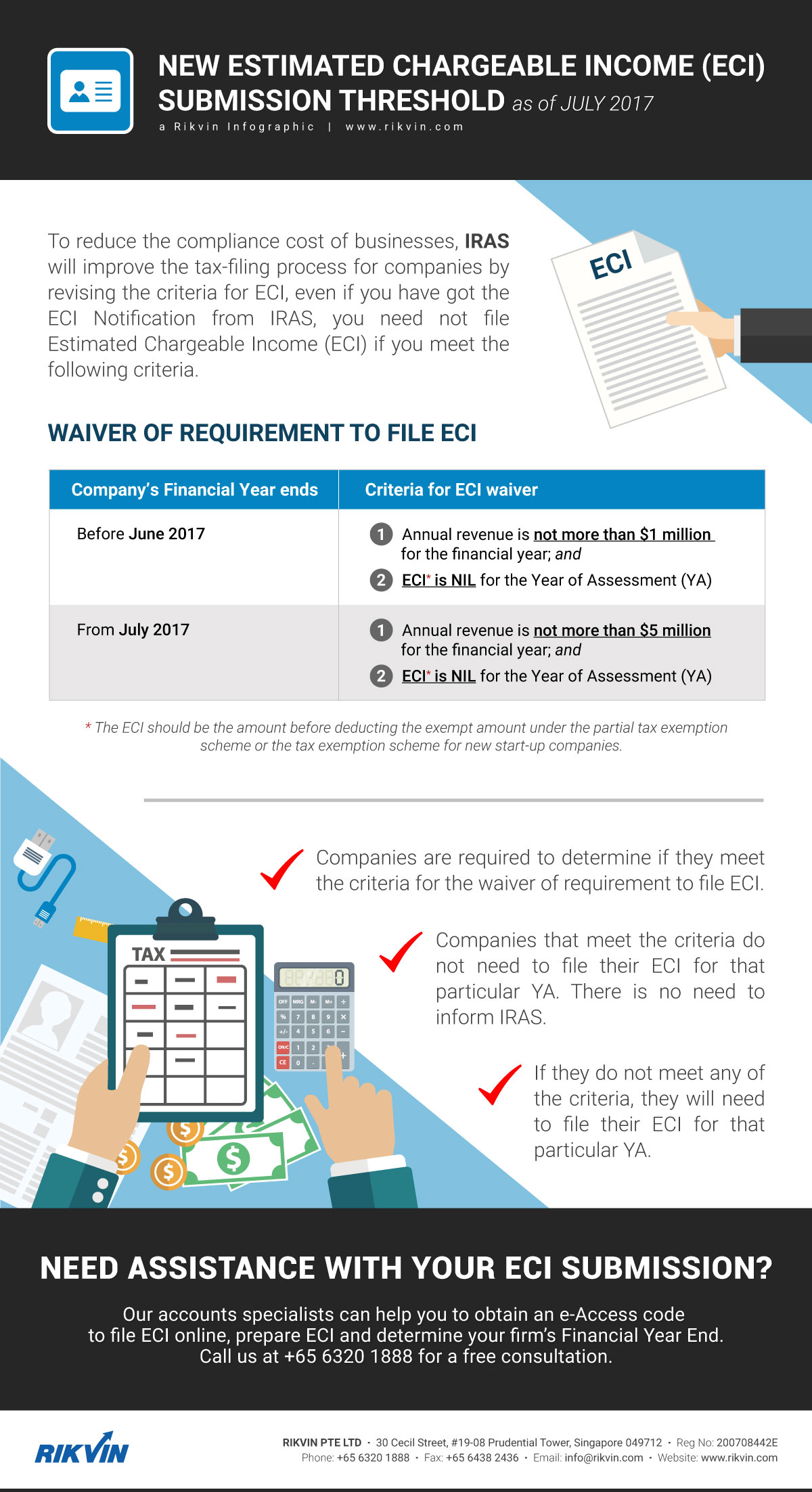 new eci submission threshold july 2017