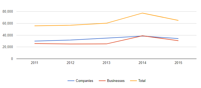 singapore 5-year company incorporation trend