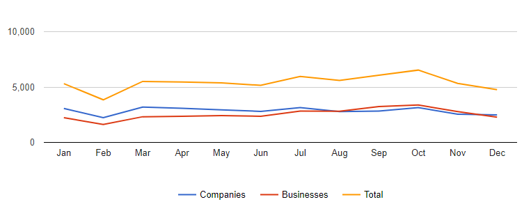 singapore companies and businesses registered in 2015