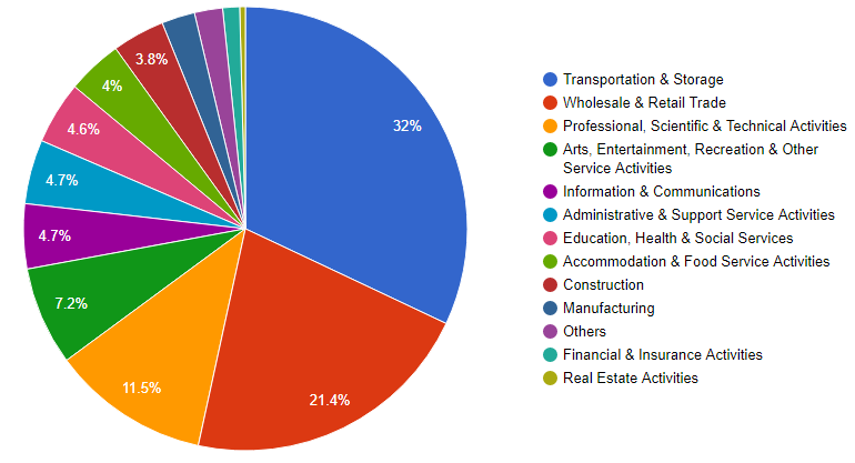 Singapore Company Formations by Industry in Jan 2016