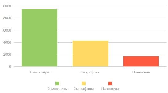 График посещений сайтов с разных устройств