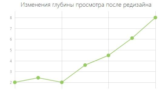 График измениения поведенческих факторов после редизайна
