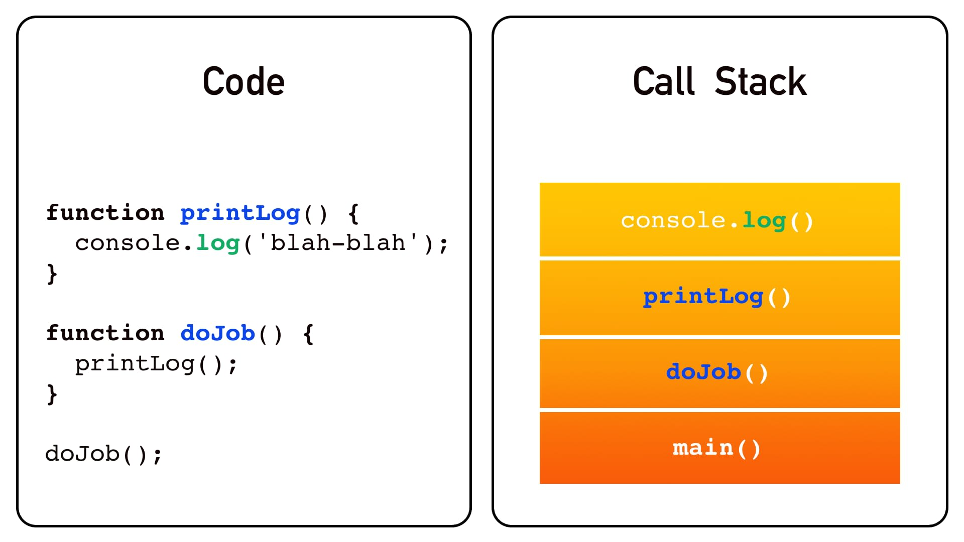 JavaScript engine fills the Call Stack with function calls in the reverse order: the first called function will be at the very bottom of the Stack, and the last function – at the very top.