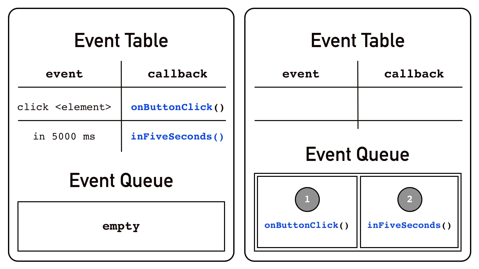 Schematic view of the Event Table and Event Queue. On the left side we have two scheduled events: click event and a timeout event (set via setTimeout()) and assigned callback functions. The Event Queue is empty. Then, let's imagine a user clicks the button and then 5s timeout passes. On the right side, the Event Table moves callbacks to the Event Queue in the same order events happened.