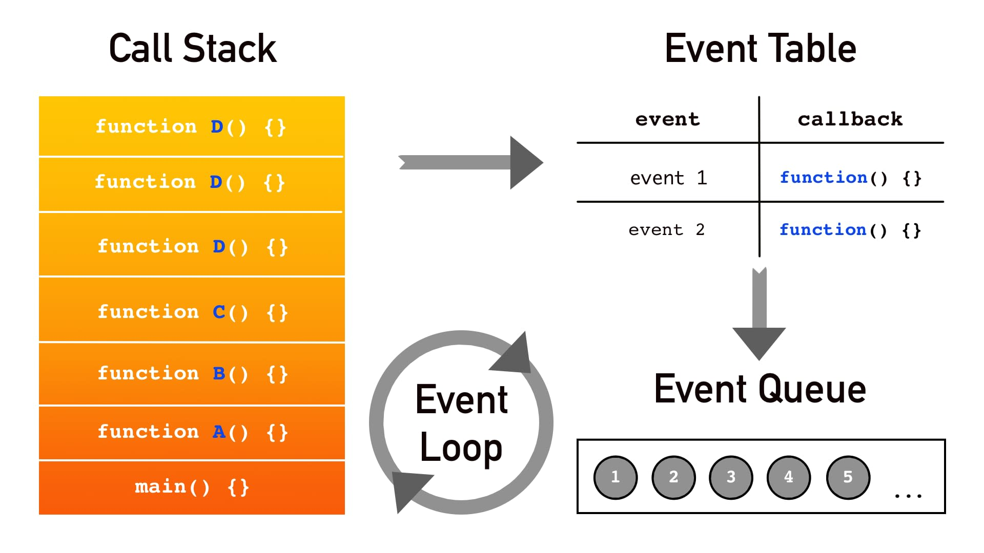 Event Loop is a constantly running process that checks if the Call Stack is empty. If it's not empty –  Event Loop executes the top task in the Call Stack, and if it is empty – looks into Event Queue and moves callbacks from there to the Call Stack. Meanwhile, the Event Table pushes new tasks to the Event Queue, when events it is tracking are happening.