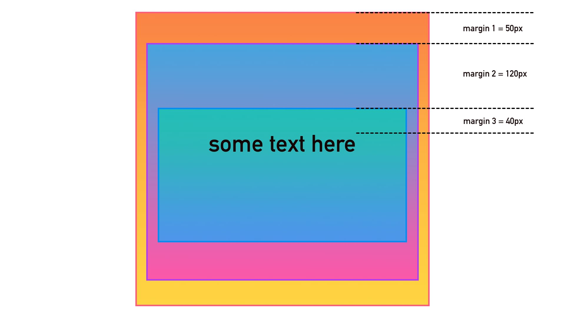 Layout with nested elements, each with its own margin.