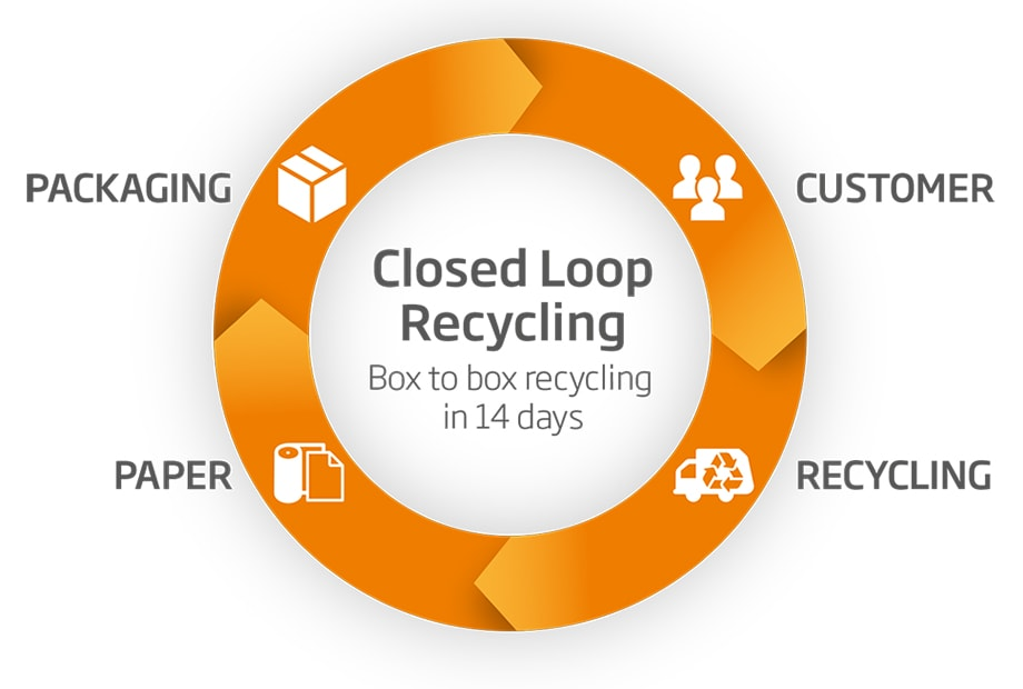 We can make, use, collect and recycle cardboard packaging within 14 days
